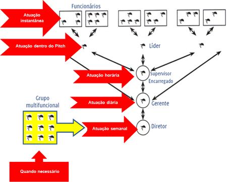 Figura 3: Estrutura organizacional e freqüência no Gemba