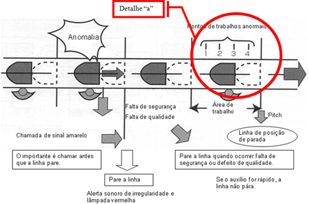 Figura 7: Marcações no piso de cada Estágio