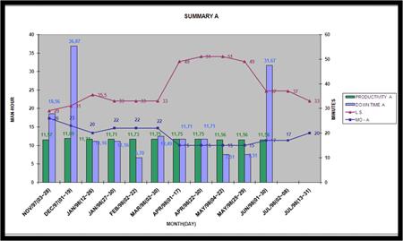 Figura 8: Gráfico de monitoramento da produtividade x downtime