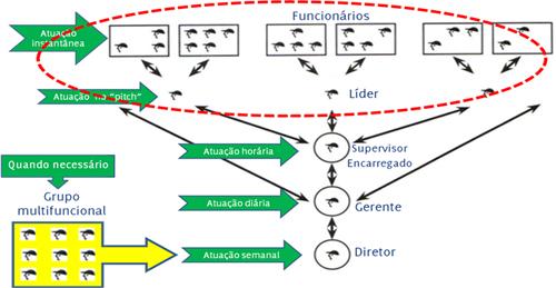 Figura 11: Primeiro nível da Cadeia de Ajuda, a Reunião Diária x Kanri-ban