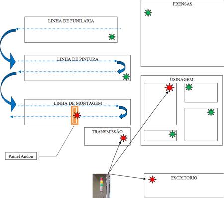 Figura 10: Sistema de informação entre áreas