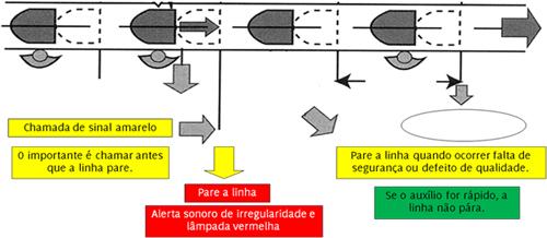 Figura 12: Ações tomadas a partir do Andon