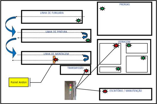 Figura 14: Sistema Andon acionando áreas de apoio
