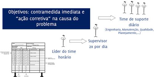 Figura 15: Quadro de Acompanhamento da Produção