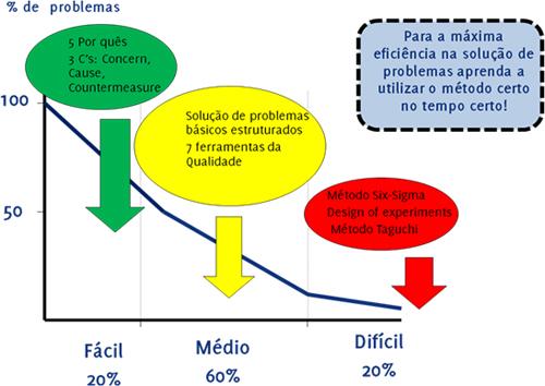 Figura 17: Definição dos métodos de solução de problemas
