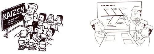Figura 19: Cultura do Kaizen e o Círculo de controle da qualidade